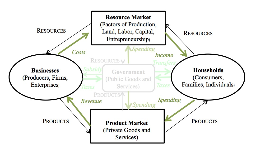 economics foundation course examples of order of service